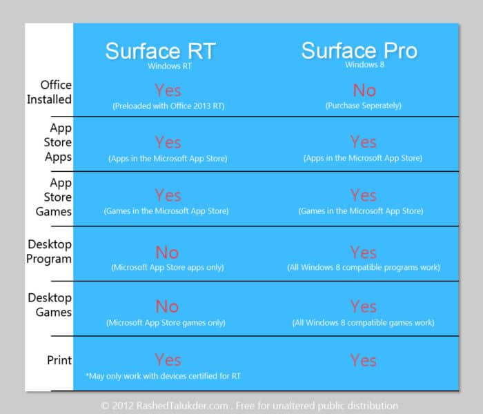 Surface RT Vs. Pro: Will Your Program or Game Work?
