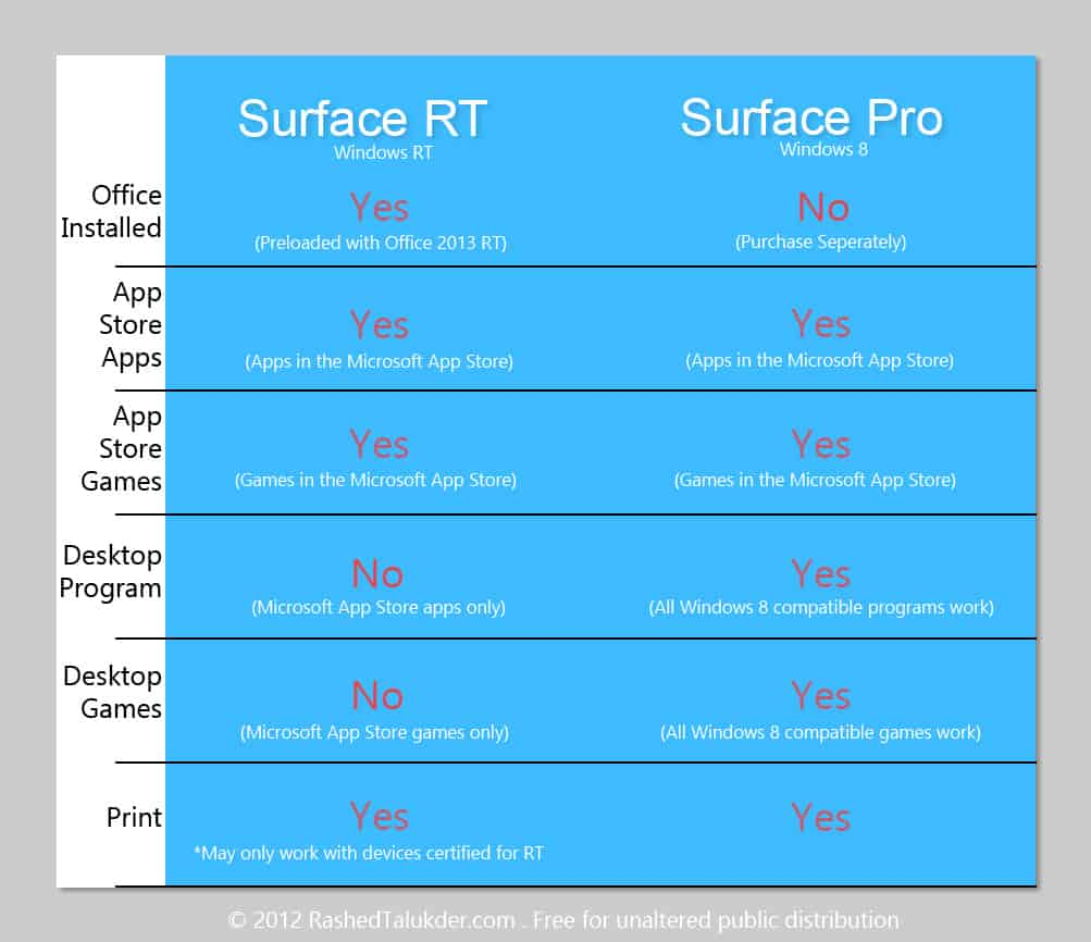 Microsoft surface pro rt program compatibility chart